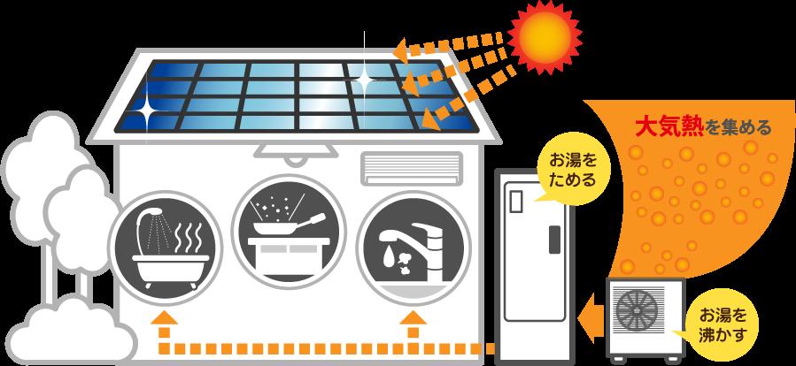 """IH an toàn ở nhà có điện dư thừa """"eco dễ thương"""" lại để thu thập năng lượng mặt trời có sẵn để bán-không khí nhiệt, đun sôi một số nước và trẻ em"""